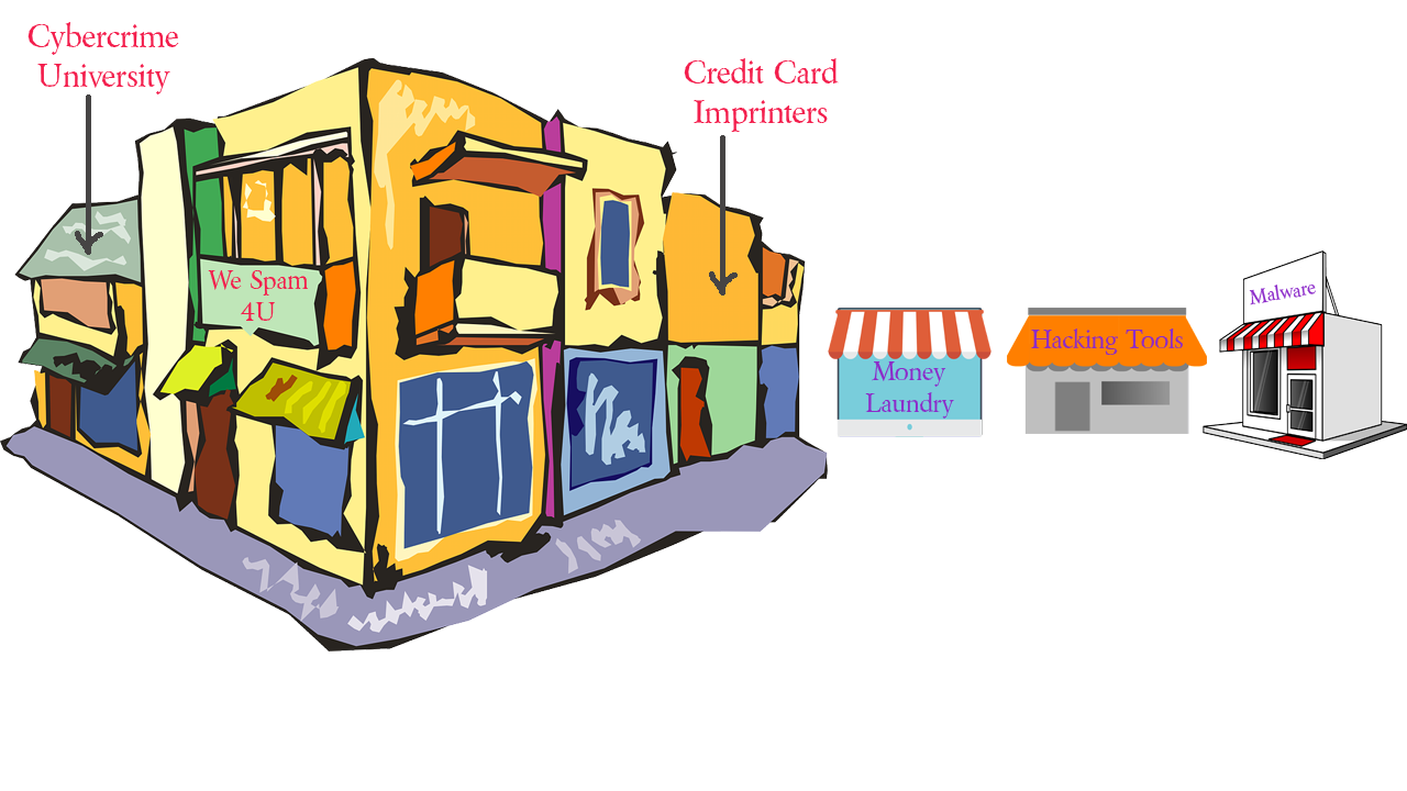 Image of shopping center for cybercrime (same basic picture as above, but with stores catering to cybercriminals